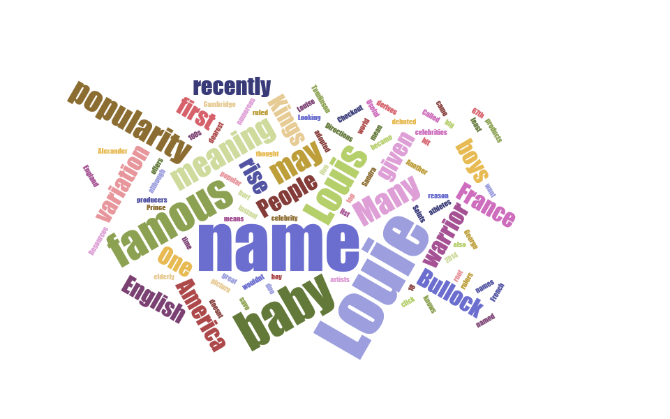 The word cloud of the name Louie